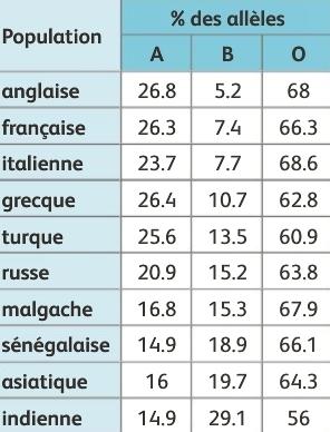 diversite_alleles_groupes_sanguins