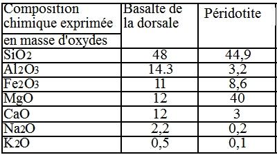 compo_basalte_peridotite