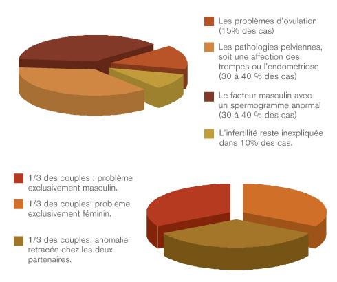 graphique-stats_infertilité