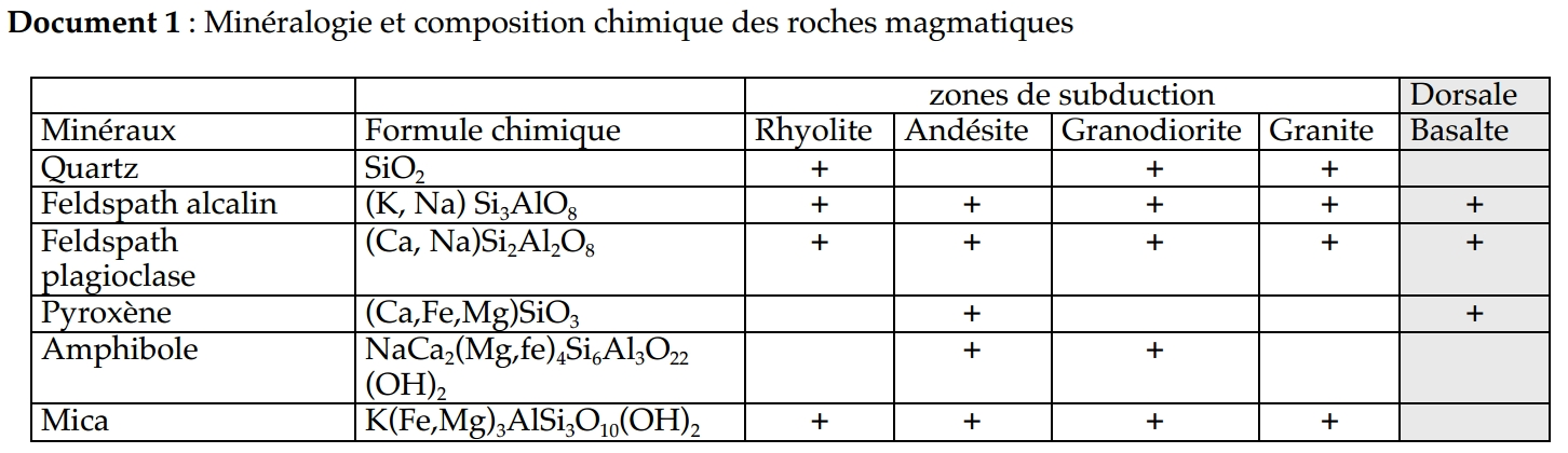 composition_mineralogique_roches_subduction