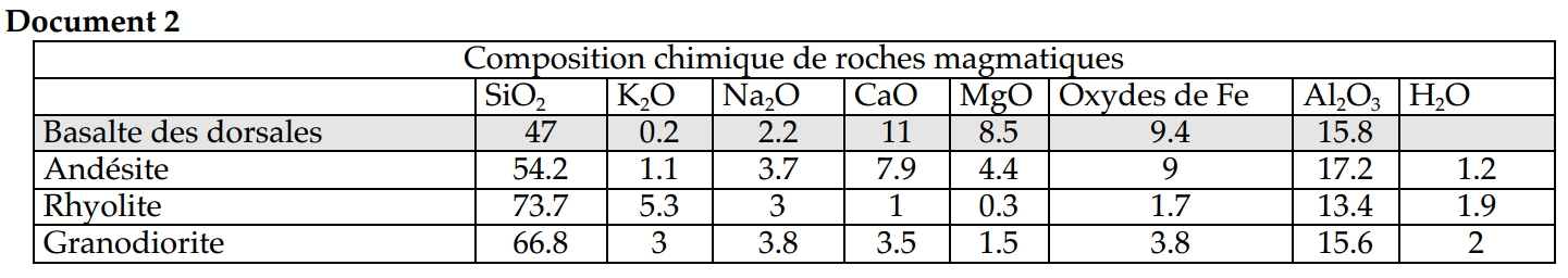doc2_composition_chimique_roches_subduction