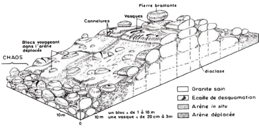 diagramme_region_granitique