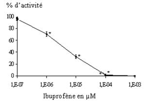 graphe_activite_ibuprophene